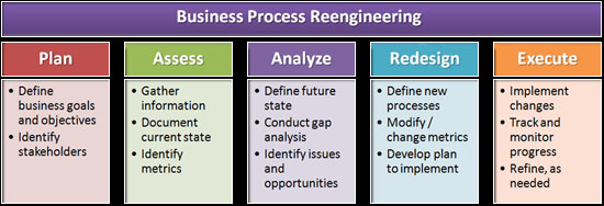 Business Process Re-Engineering Chart